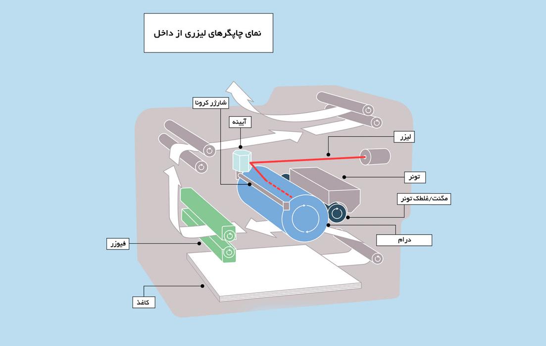 چاپگرهای لیزری چگونه کار میکنند